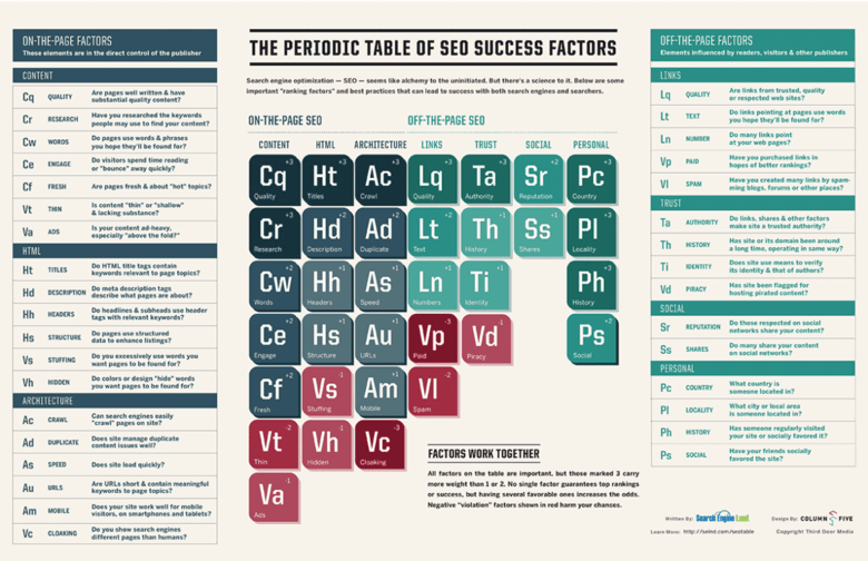 tabla periódica seo factores