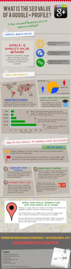 google plus seo infografica