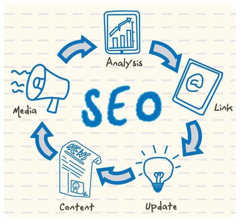 seo contenuti link social media