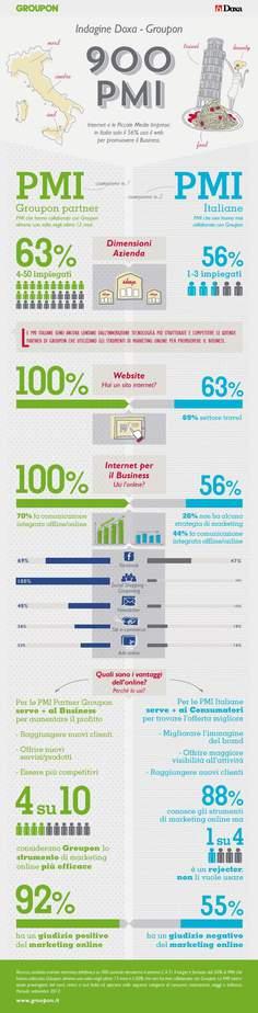 infografica doxa groupon