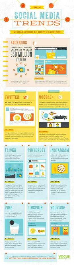 social media marketing strategie infografica