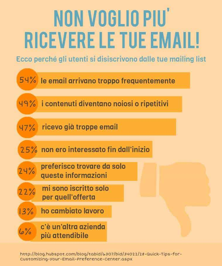 email marketing disiscrizione newsletter