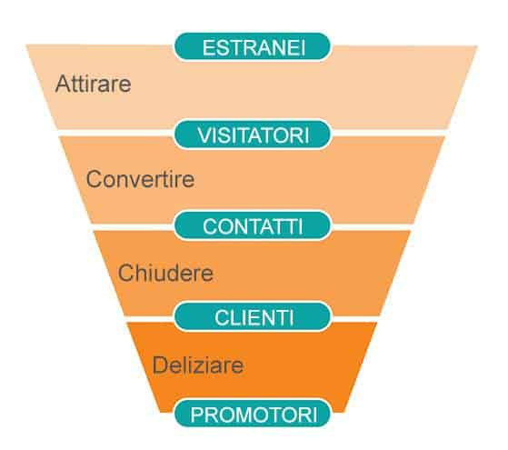 web merketing funnel