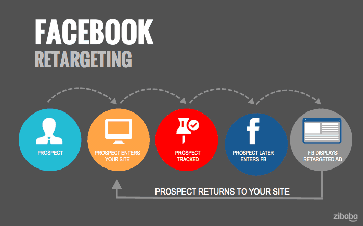 Il Remarketing su Facebook