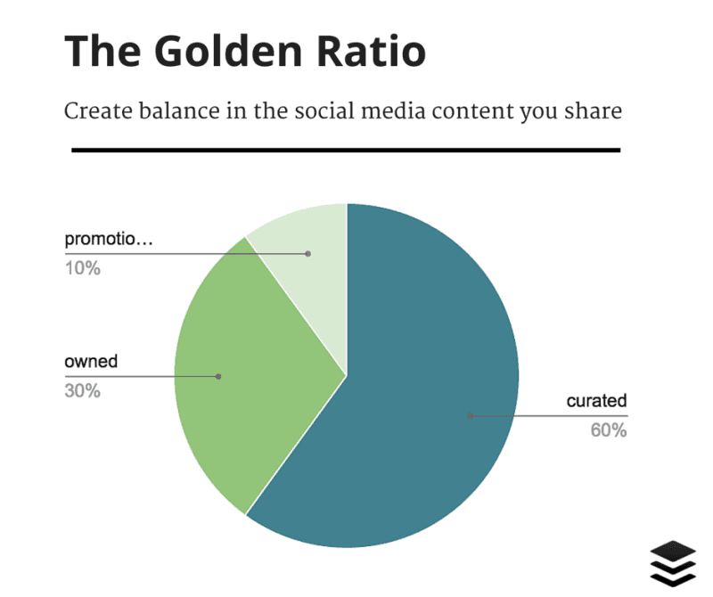 golden ratio contenuti social