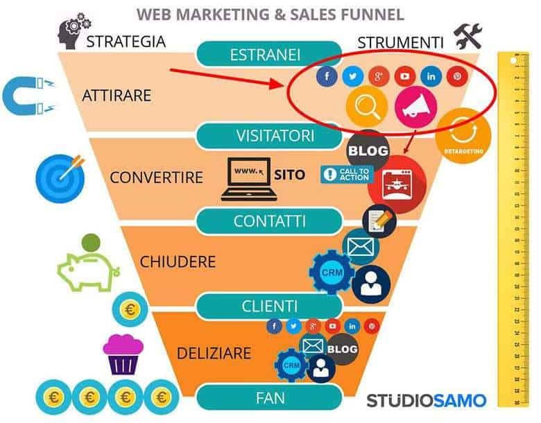 funnel web marketing (attirare)
