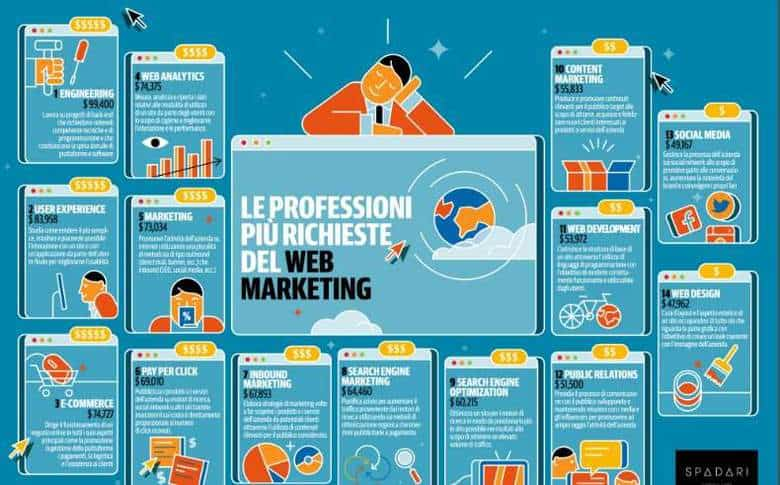 come diventare consulente web marketing