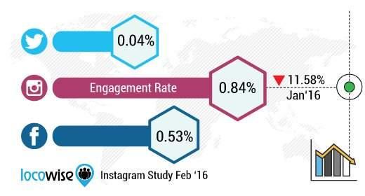 Instagram engagement aggiornato al 2016