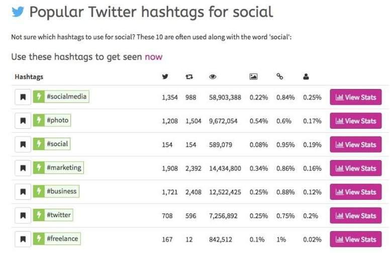 I migliori strumenti per analizzare gli hashtag