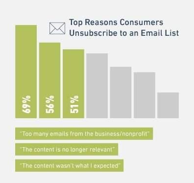 come scrivere una newsletter aziendale