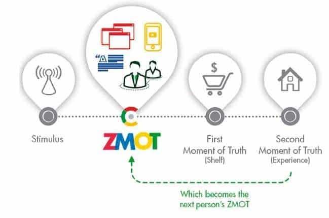 creare un bot per Facebook - Zero Moment Of Truth