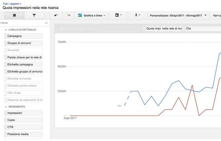 Creare un report su misura in Google AdWords