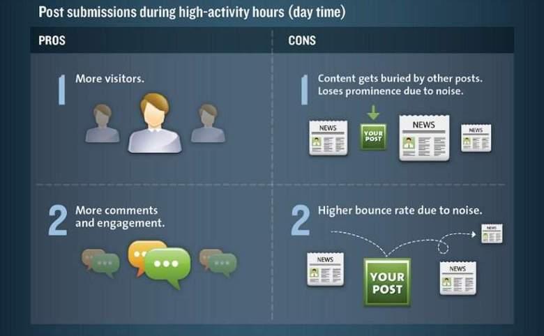 Gli orari migliori per pubblicare sul blog