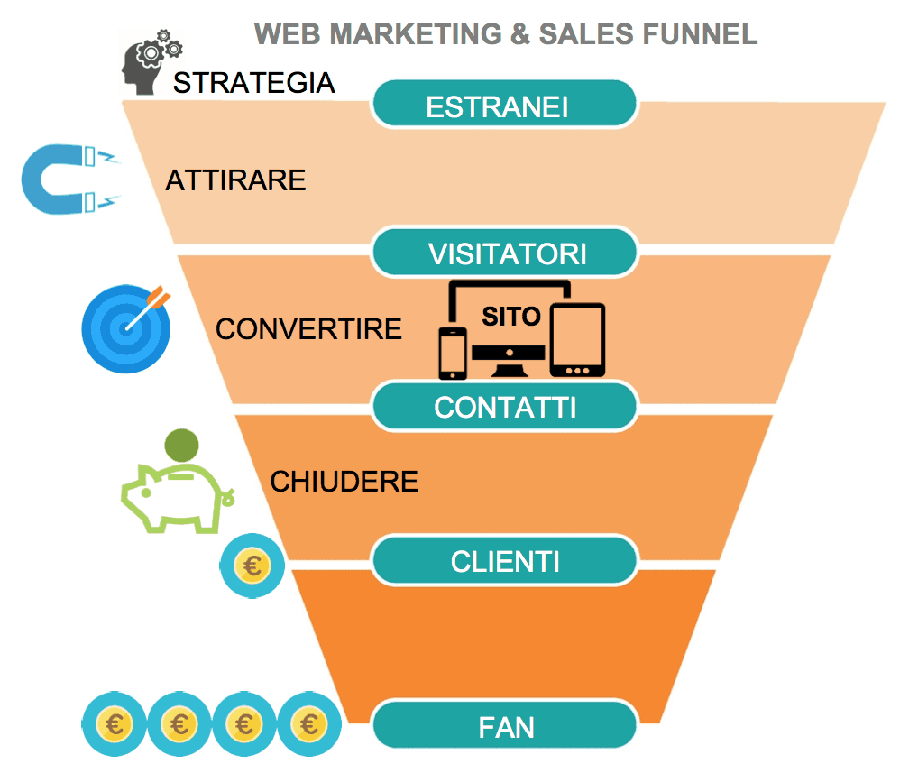 funnel marketing e vendita