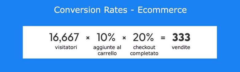 Conversion Rates ecommerce
