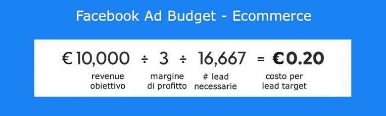 Facebook Ad Budget Ecom