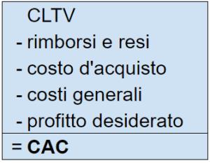 Calcolo costo di acquisizione cliente