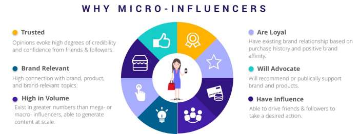 Strategie di micro-influencer marketing