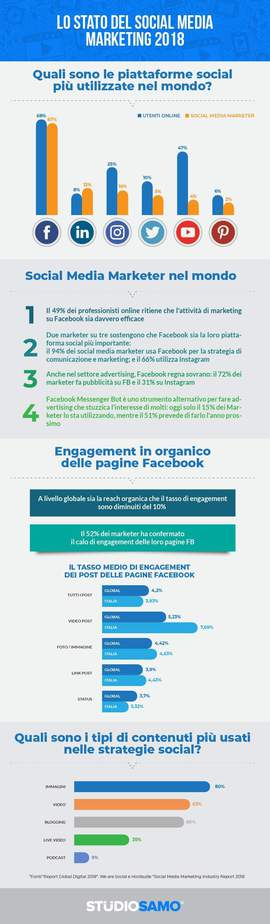 Lo stato del Social Media Marketing 2018