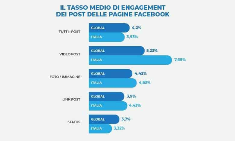 engagement post pagine facebook