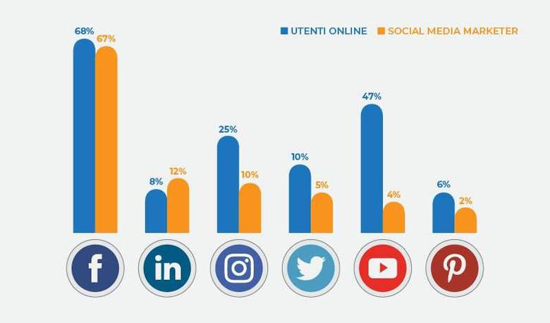 utenti vs marketer
