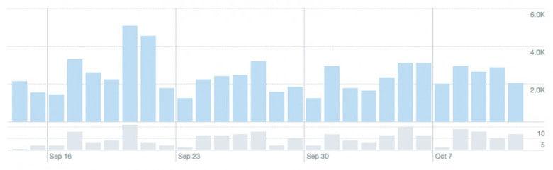 metriche di Twitter Analytics