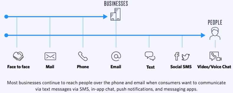 app WhatsApp Business