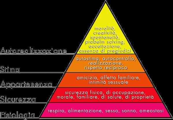 teoria della piramide di Maslow.