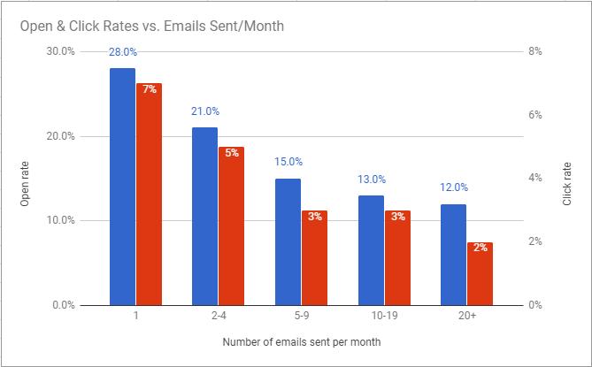 frequenza di invio delle newsletter