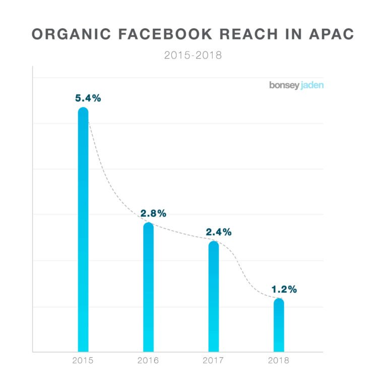 Aumentare la reach organica dei post