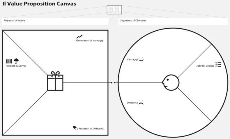 schema del value proposition canvas