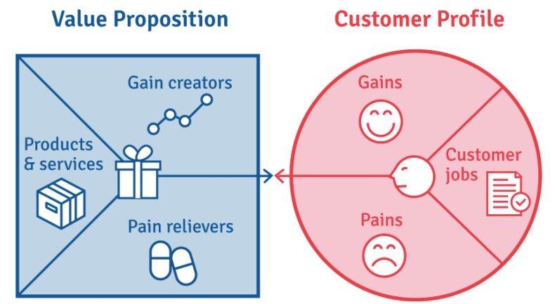 esempio di value proposition canvas