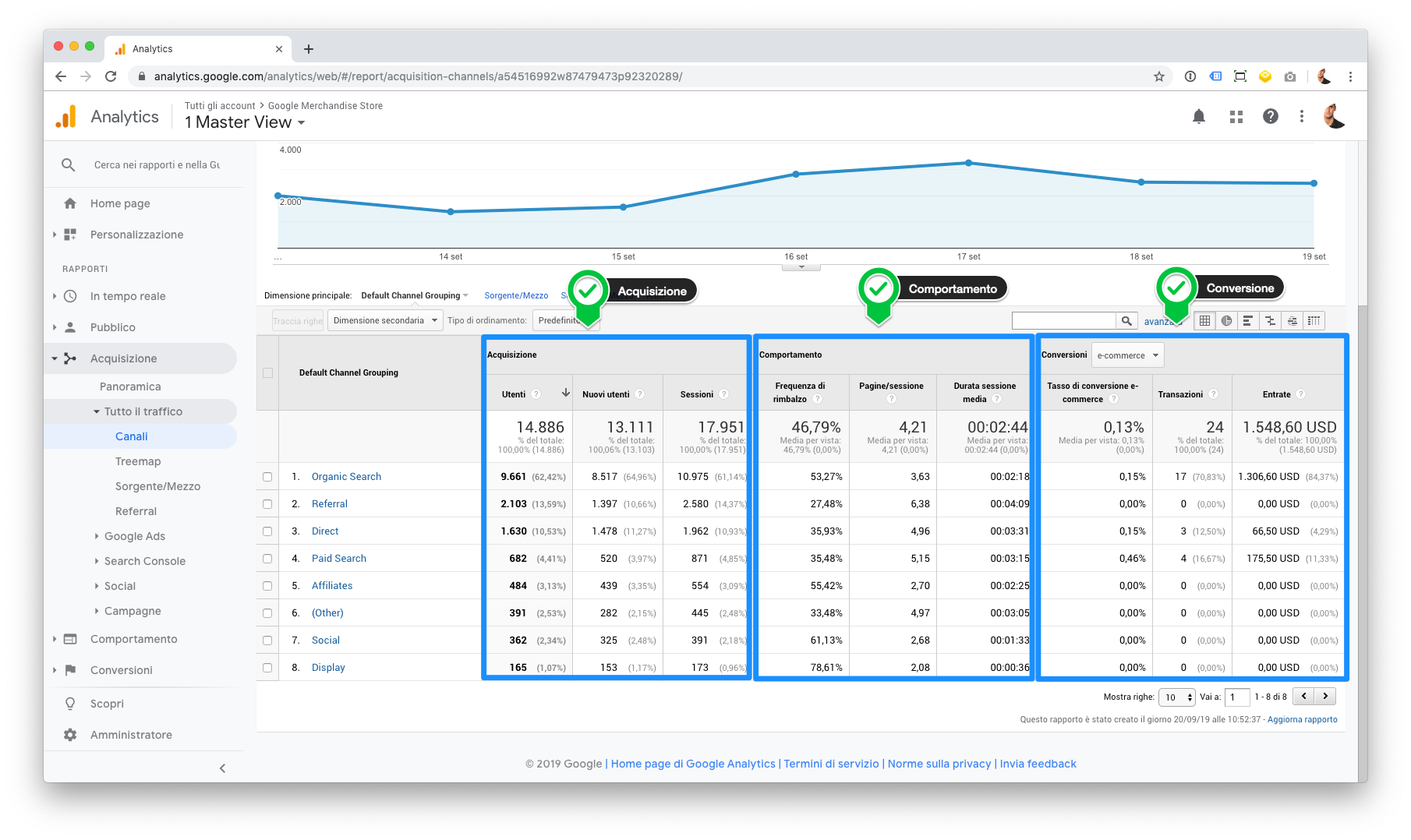 Metriche divise in acquisizione, comportamento e conversione in Google Analytics