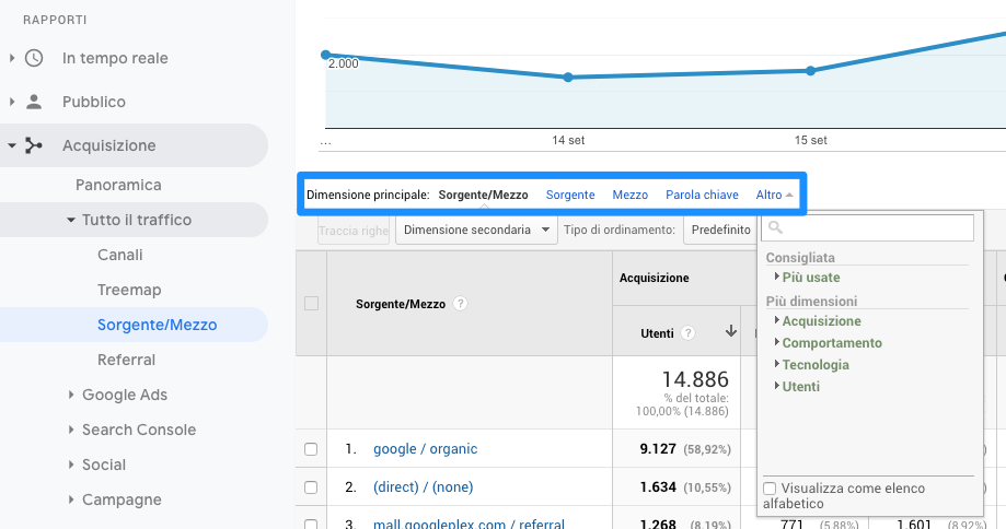 Dimensione principale in Google Analytics