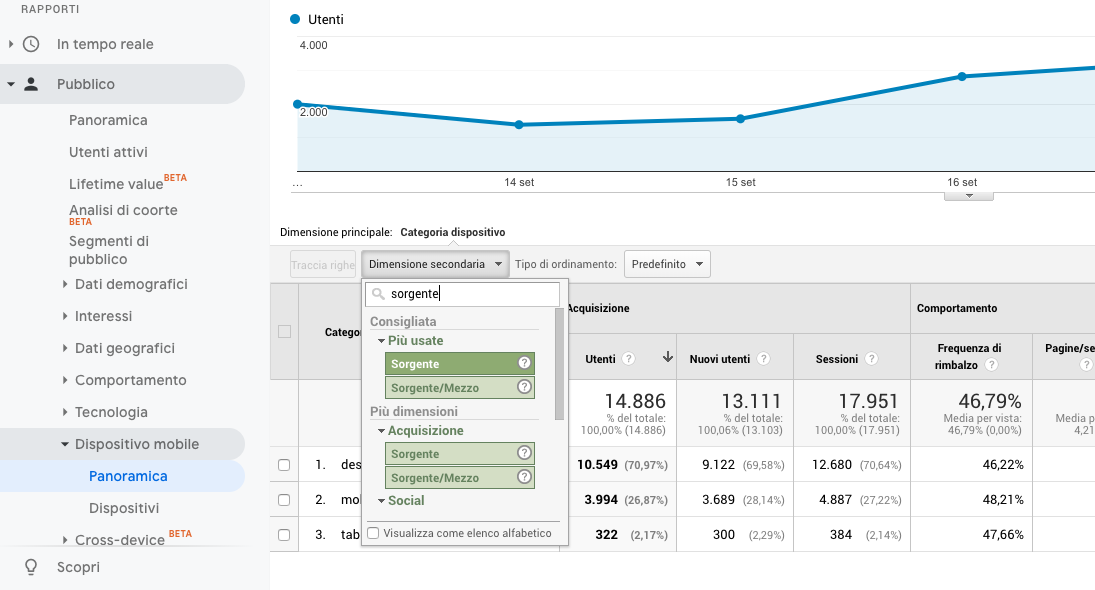 Applicare una dimensione secondaria in Google Analytics