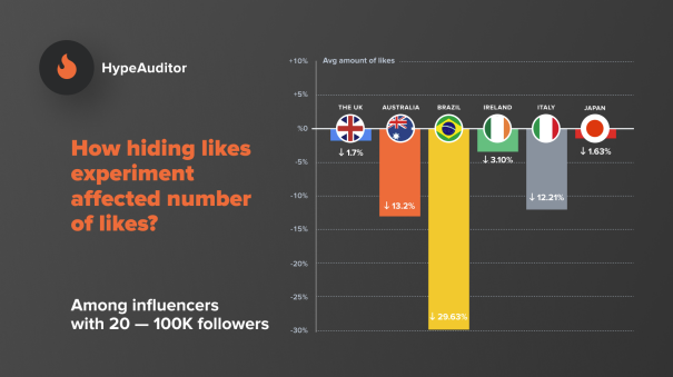 Rimozione like engagement influencer