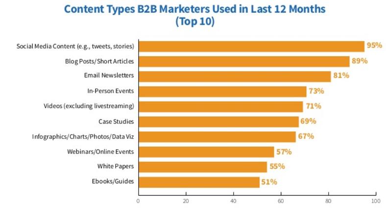tendenze del blogging nel 2020