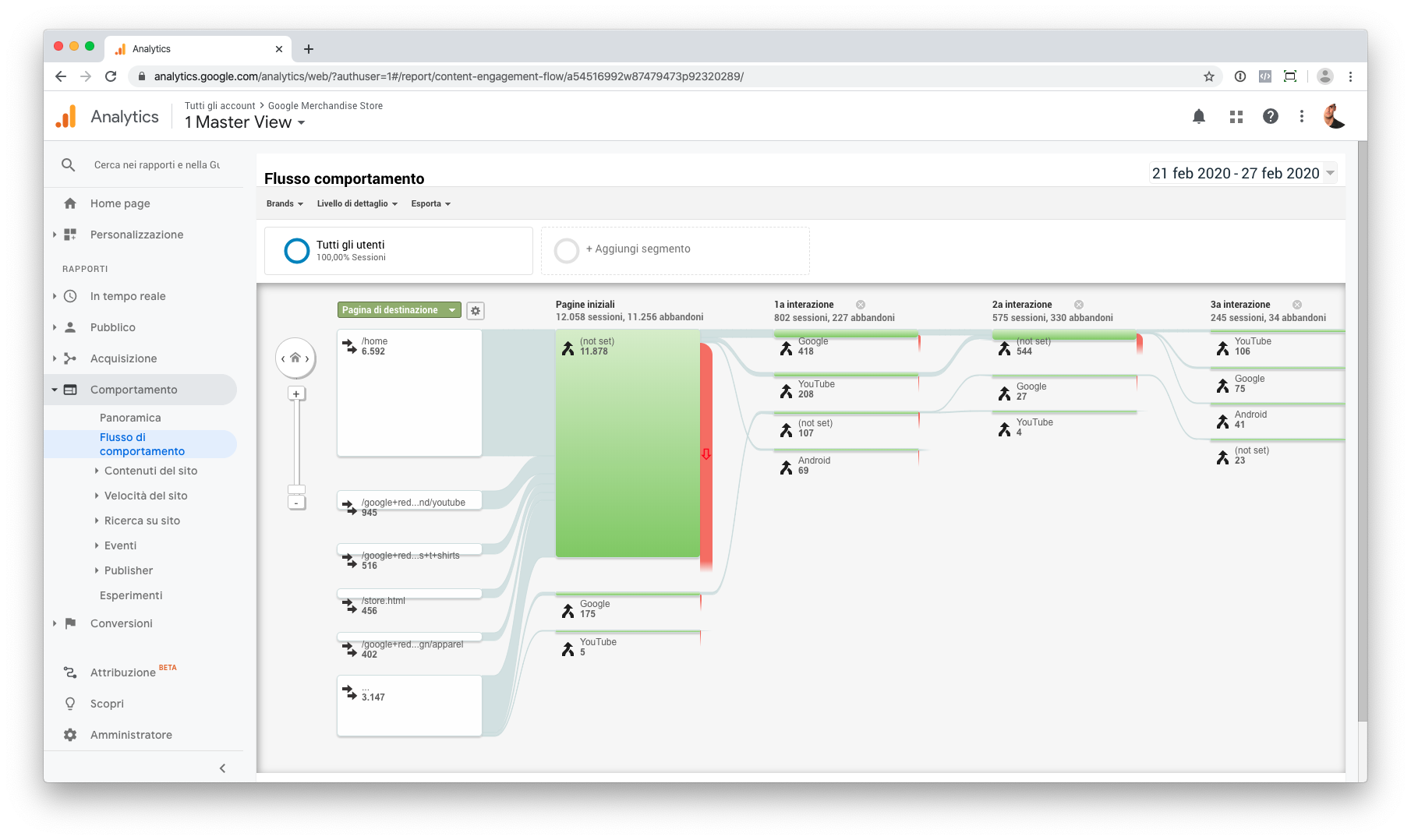 Report flusso di comportamento in Google Analytics