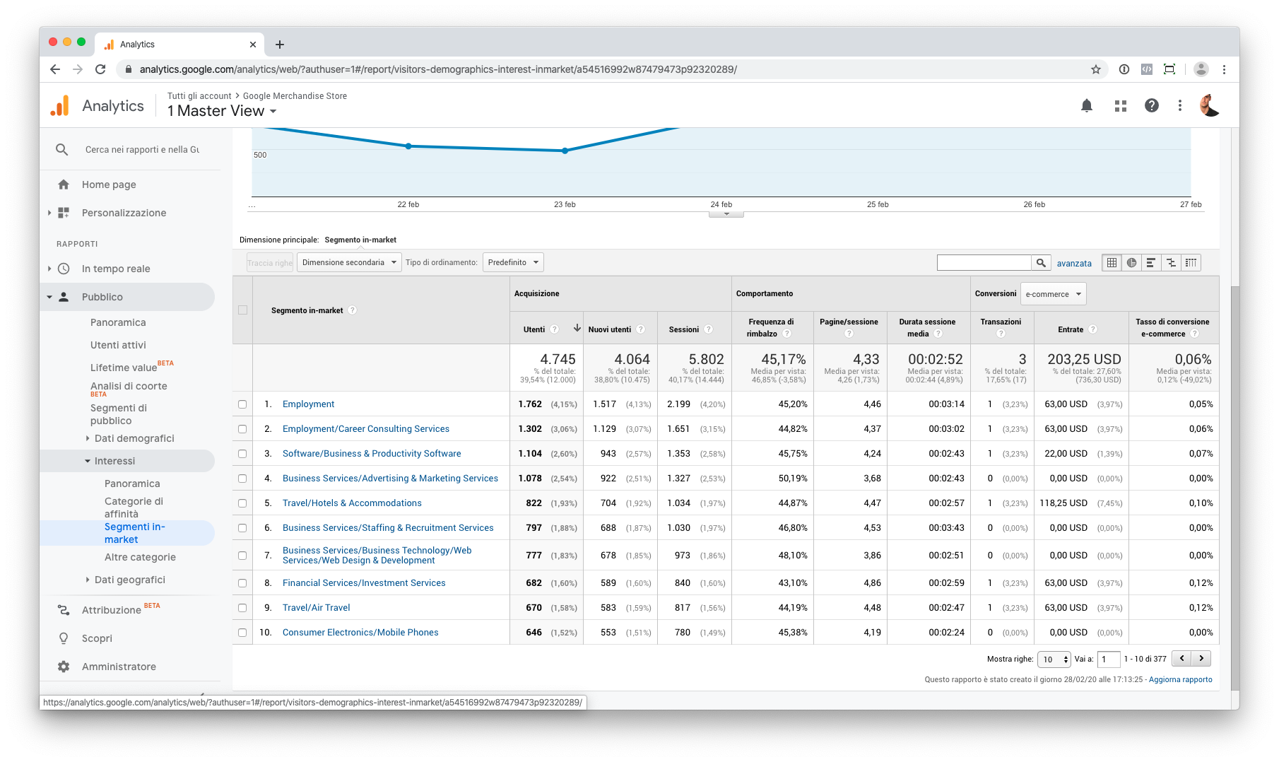 Google Analytics: segmenti in-market