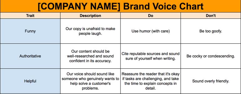 Tone of voice del brand