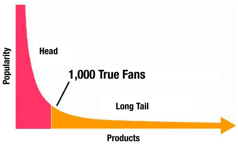 Teoria dei True Fan