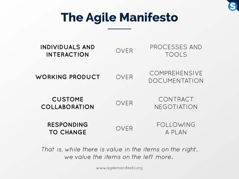 L'Agile Manifesto