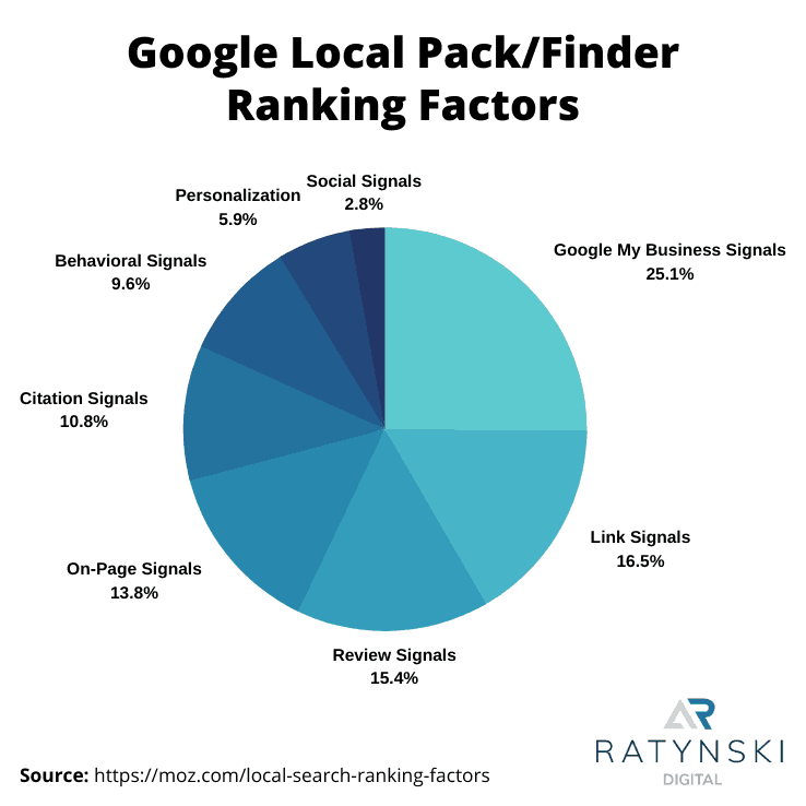 I principali fattori di ranking su Google Maps