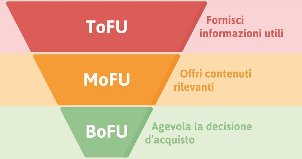 ToFu, MoFu e BoFu nel funnel