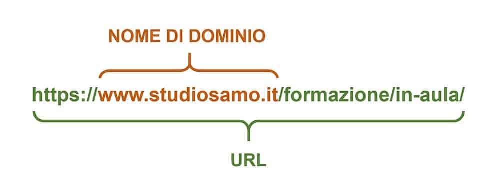 Esempio di URL