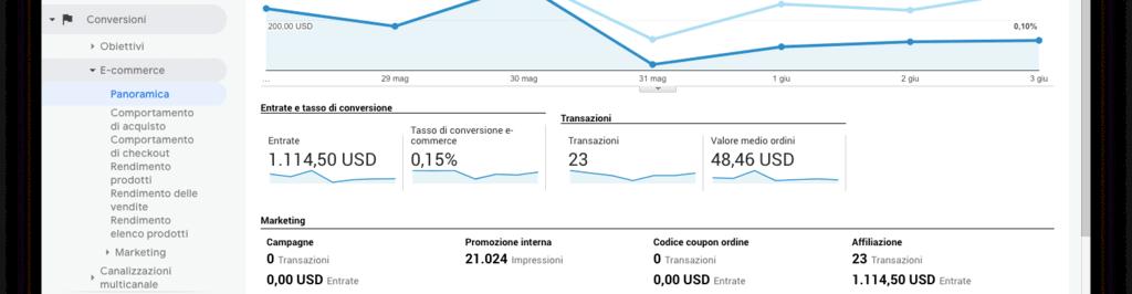 Rapporti sulle conversioni in Google Analytics.