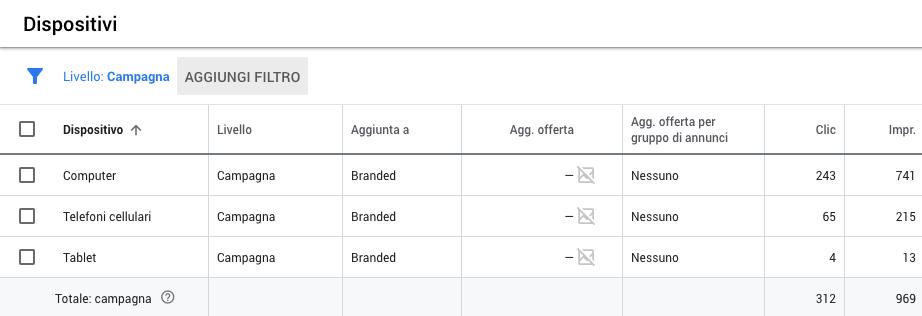Panoramica dei dispositivi a livello di campagna in Google Ads
