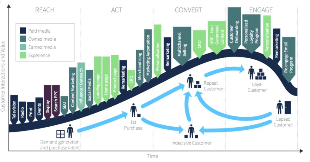 Digital Marketing e Customer Journey Roadmap