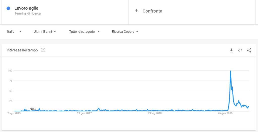 Dati di Google Trends sul termini smart working