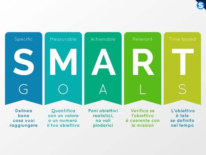Significato degli obiettivi smart, o smart goals